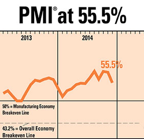 PMI Number