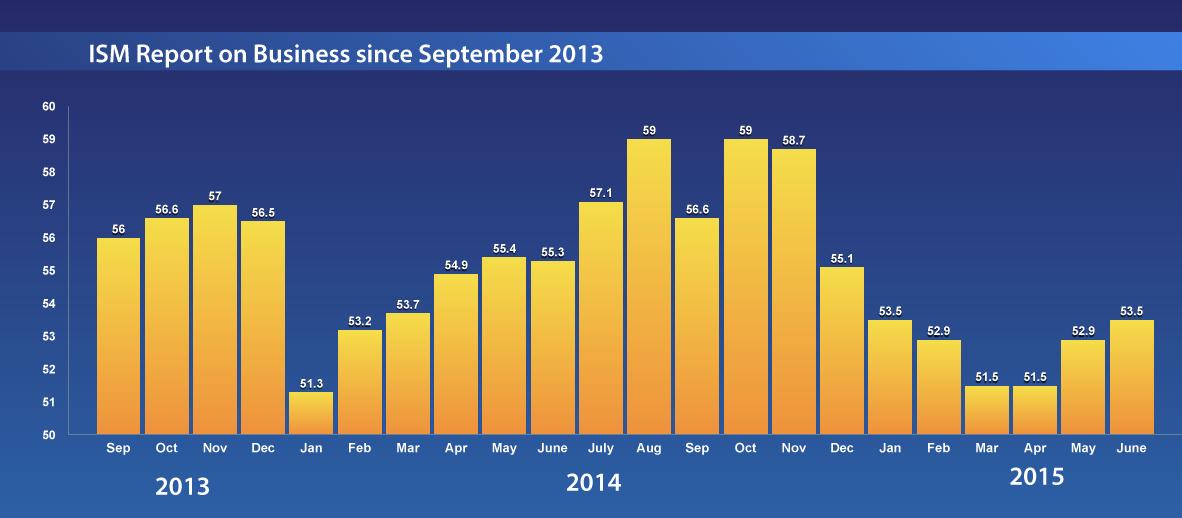 US-PMI-Chart