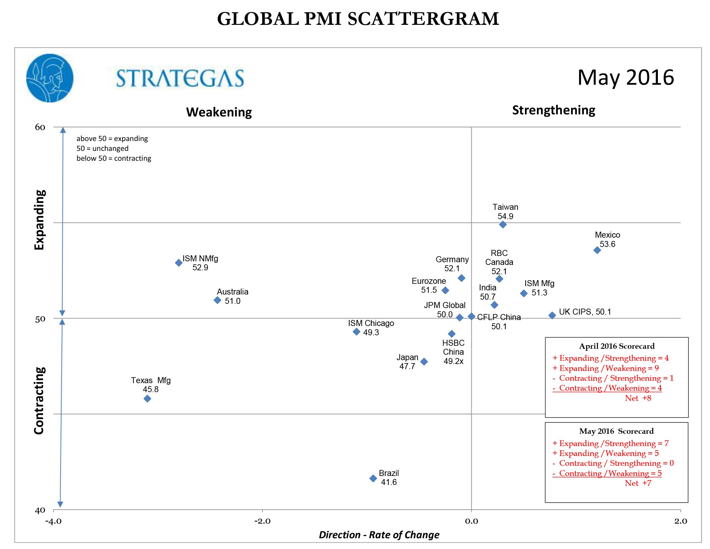 strategas scattergram for June