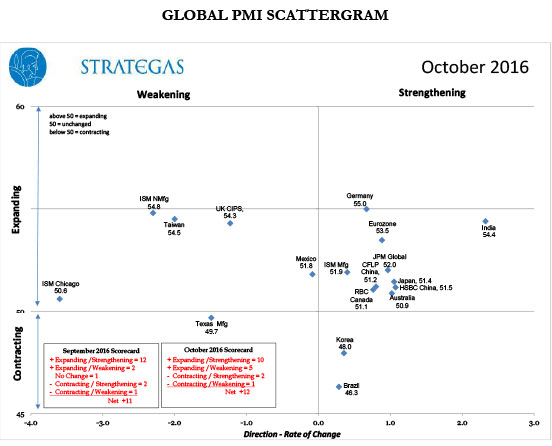 October Scattergram